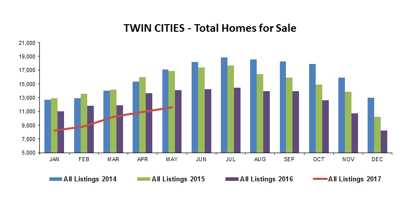 Total Homes for Sale Bar Graph