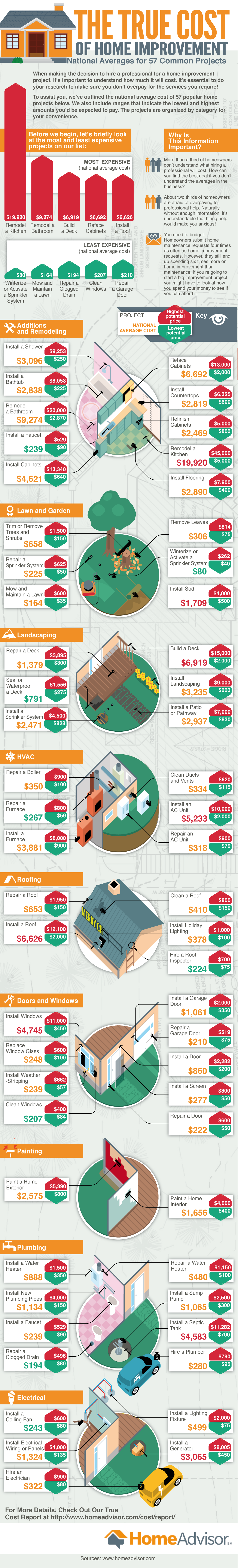 Awesome Infographic On True Cost Of 57 Home Improvement Projects