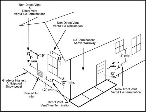 can you install a high-efficiency furnace with only one pipe