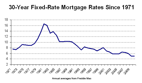 Historic Mortgage Interest Rates - HomesMSP