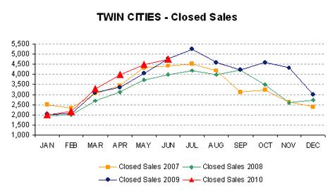 0610-closedsales