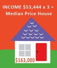 House-income
