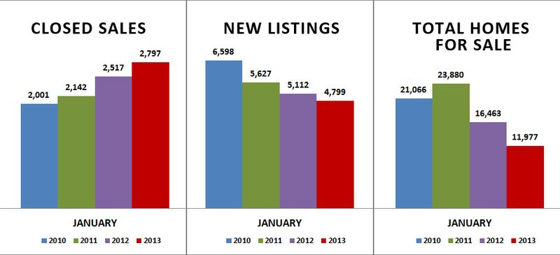 JANUARY-sales-listings-inventory
