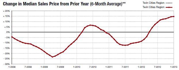 JANUARY-change in median price