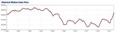JUN2013-historical median price