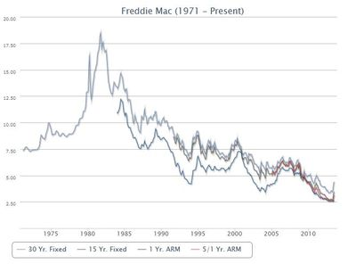 JUN2013-historical interest rates