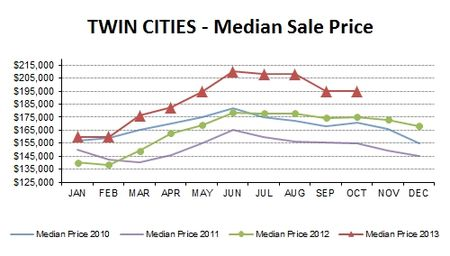 OCT2013-median price