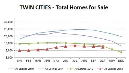 OCT2013-total homes