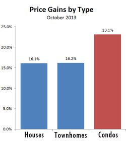 OCT2013-price gains by housing type