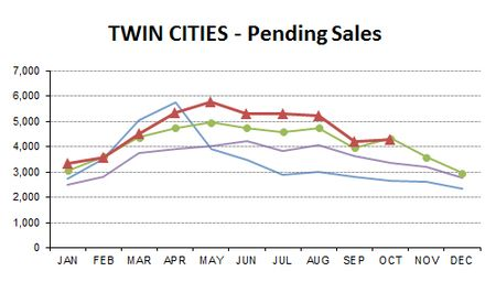OCT2013-pending sales