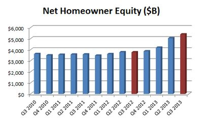 Net Equity Q3-2013