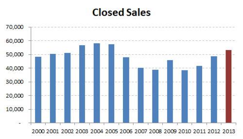 2013-historic closed sales