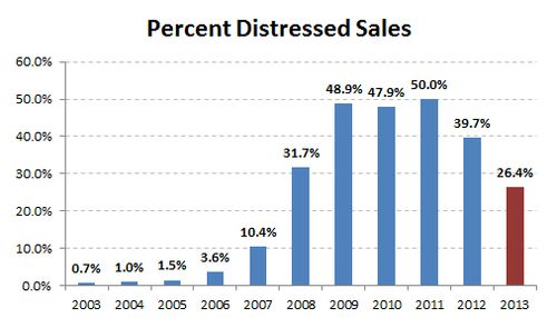 2013-historic percent distressed