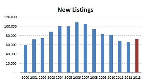 2013-historic new listings