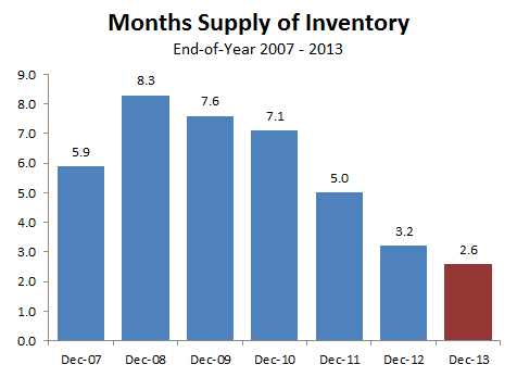 2013-historic months supply