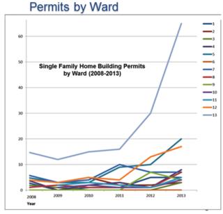 Permits by ward