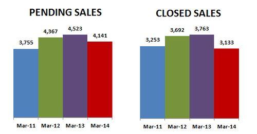 2014-03-closed-pending sales