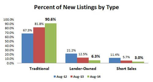 2014-08-new listings by type