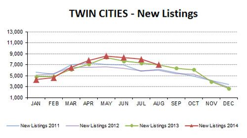 2014-08-new listings
