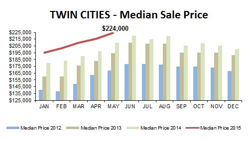 2015-05-median price