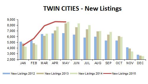 2015-05-new listings