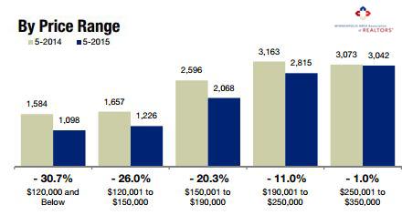 2015-05-by price range
