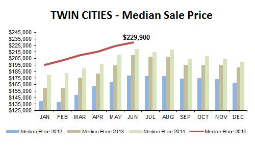 2015-06-median price