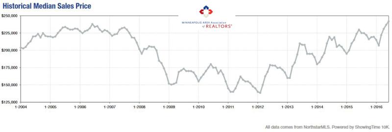 2016-06-historical median sale price