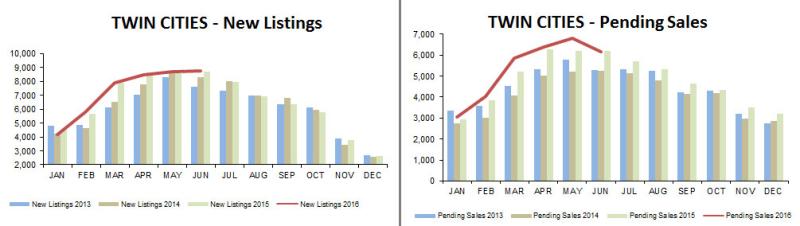 2016-06-new listings-pending
