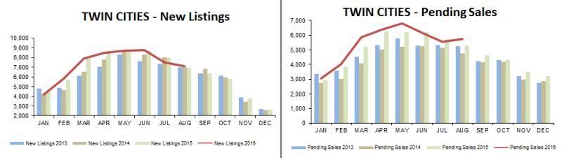 2016-08-new listings-pending