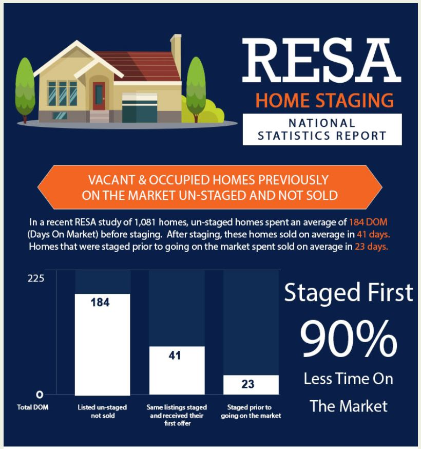 How To Stage A House Prior To Selling: If There Is Such A Shortage Of Homes For Sale Do I Really