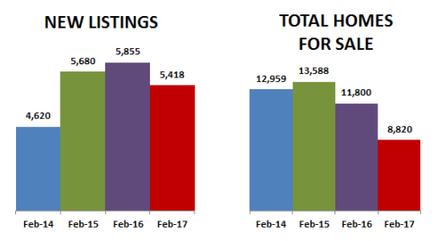 2017-02-new listings-total homes