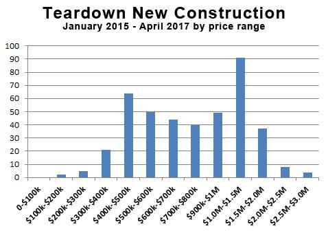 Teardown chart