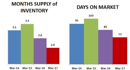 2017-03-DOM-months supply
