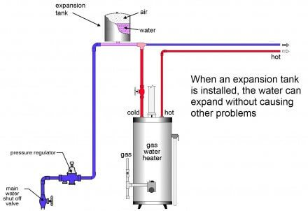 Thermal Expansion Of Water And The Role Of An Expansion
