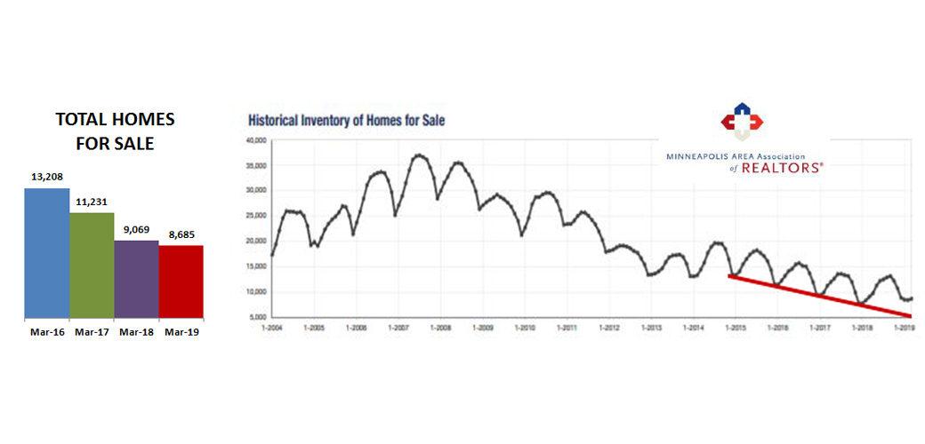 Twin Cities Housing Market - Blog + Insights | Homes MSP