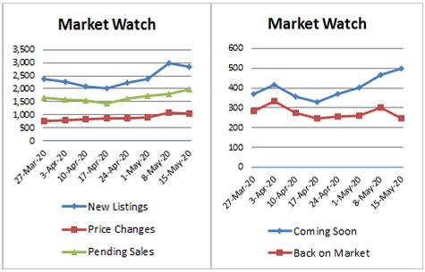 Market Stats x2-2020-05-15